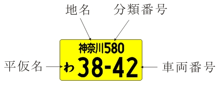 軽自動車 車両番号票